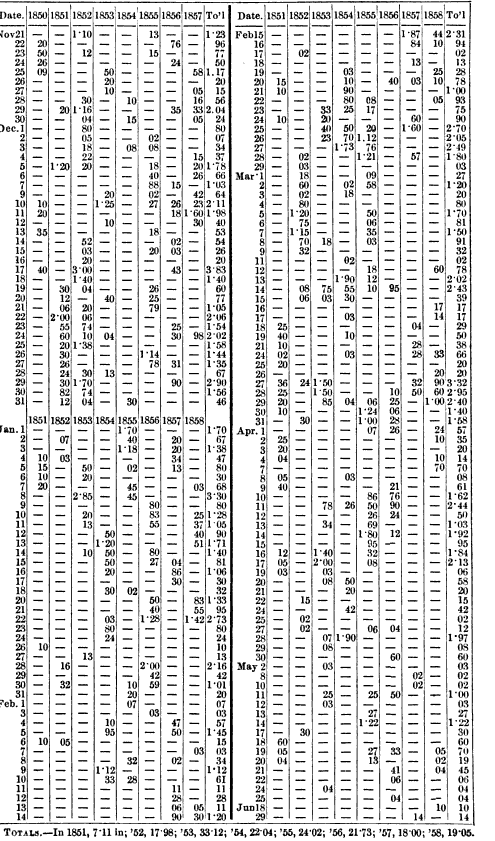 [graphic][table][ocr errors]